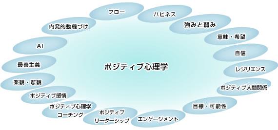 「ポジティブ心理学」の分野