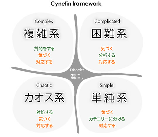 Cynefinフレームワーク