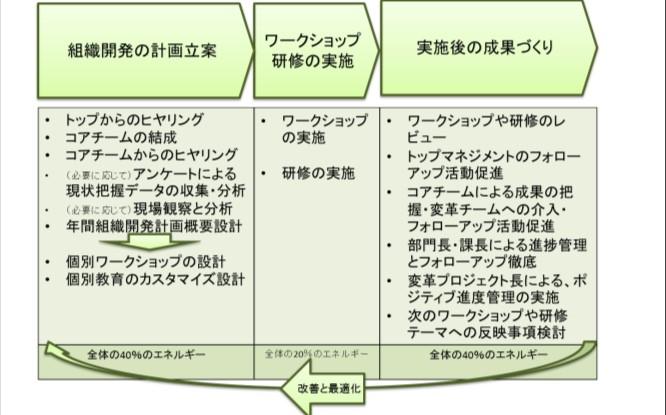 「ポジティブ組織づくり」の進め方
