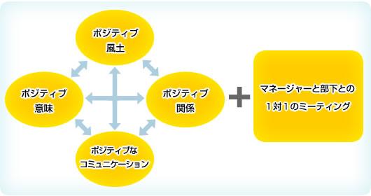 「4つの要素」を活かして組織の活性化